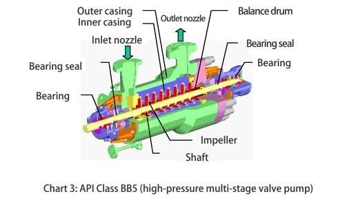 API Class BB5